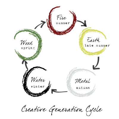 5 element Theory Creative cycle