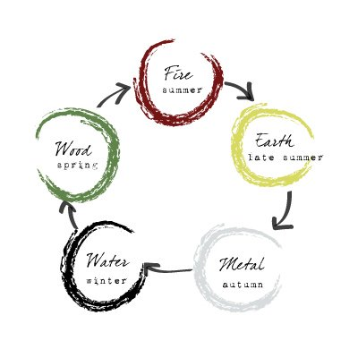 five elements - five phases